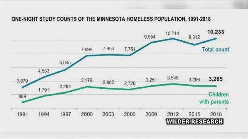 New Report Says Homelessness is on the Rise Across Minnesota