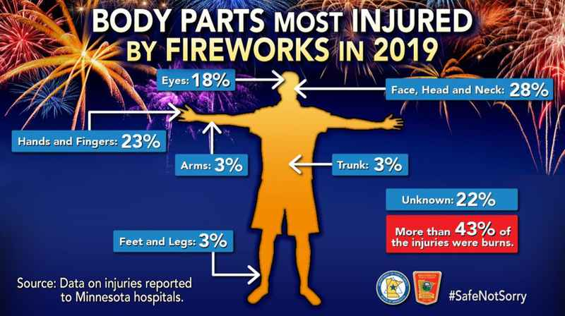 Fireworks safety |
