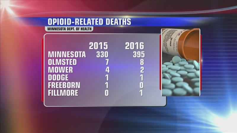 Freeborn County Joins Opioid Litigation