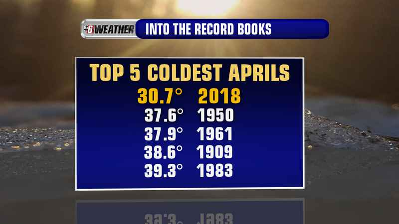 Coldest April on Record a Shoe-In