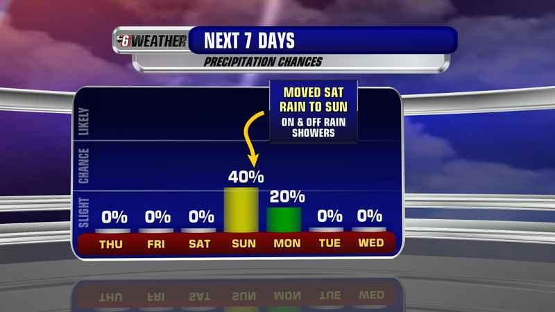 Weekend Rain Shifted to Sunday