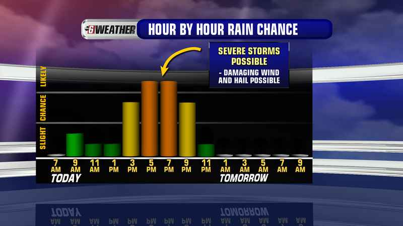 Severe Storms Possible Friday