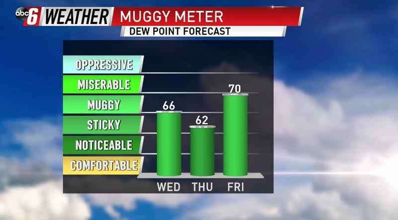 Starting The Week A Little Humid & Soggy