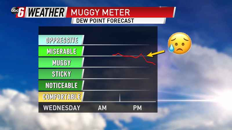 Temps are Pulling Back, but Not the Humidity