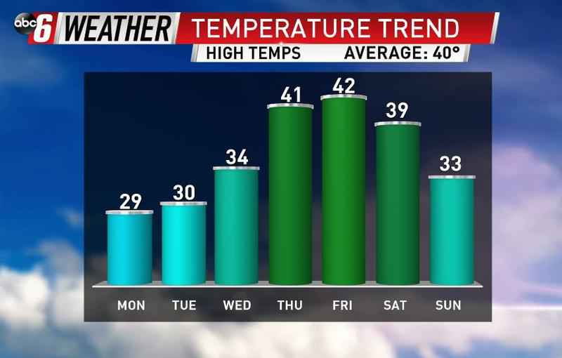 Warming Trend for the Upcoming Week