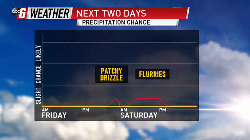 Drizzle, Flurries Provide Little Impact