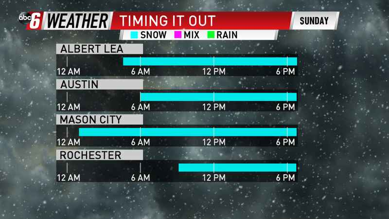 Timing Out Sunday Snow