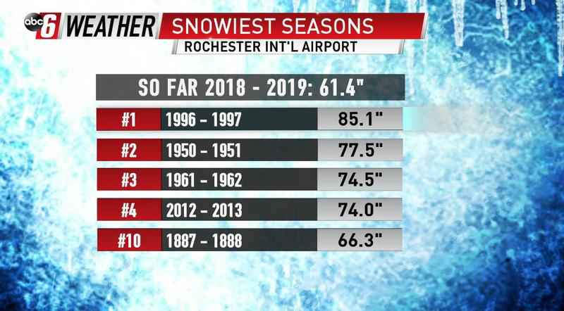 Snow Stats Going Up