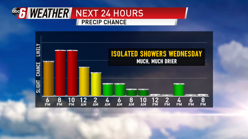 Persistent Rain Wraps Overnight, Isolated Shower Wednesday