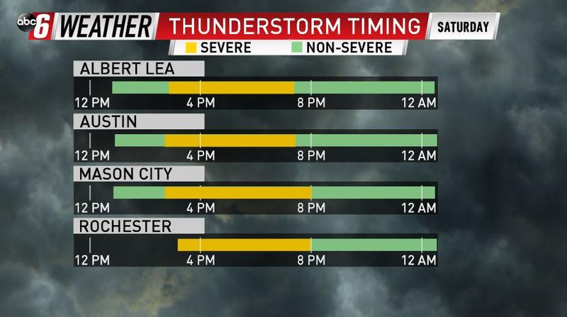 Severe Storm Timing
