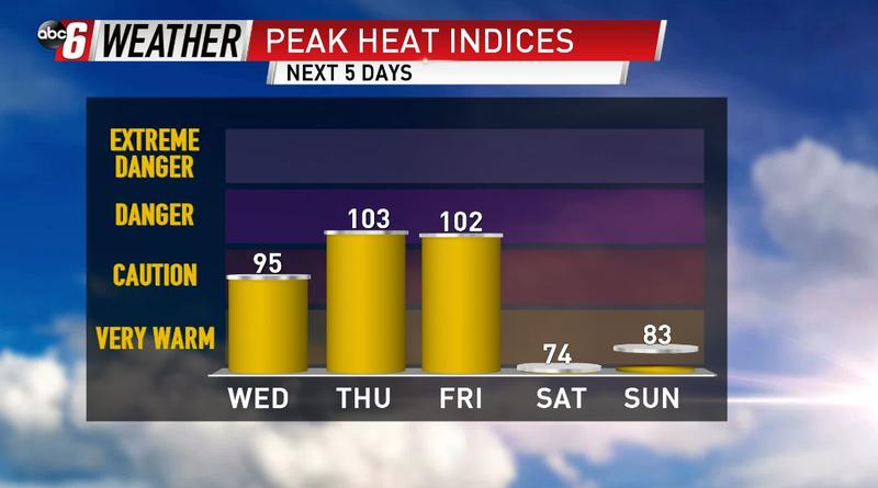 Dangerous Heat To Close The Week