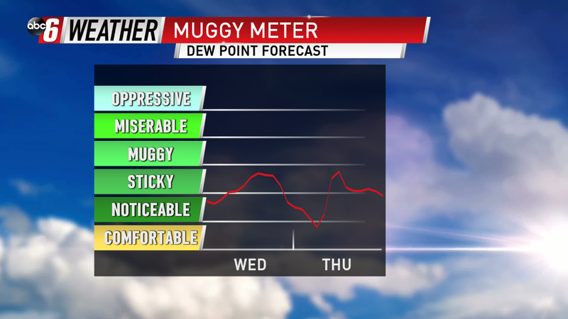 Humidity Comes Down a Bit