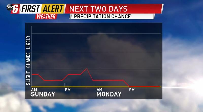 Chance for Rain Sunday, Then Again Tuesday