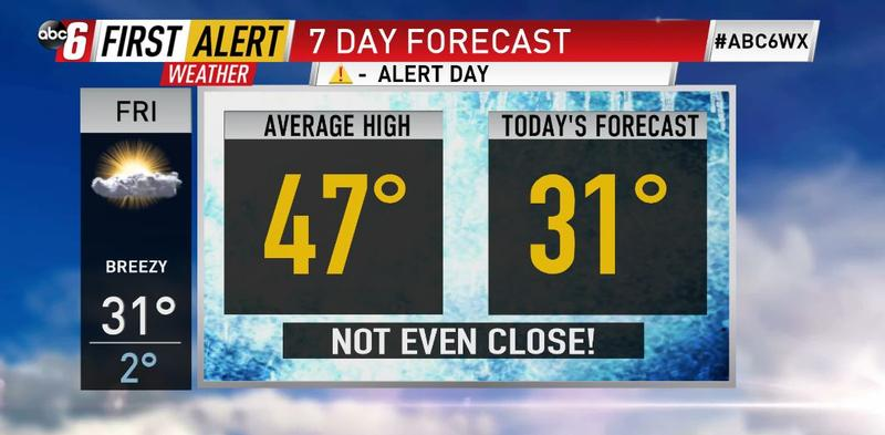Another record cold start Friday
