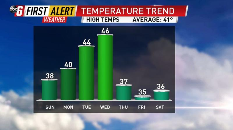Another week, another rollercoaster temperature ride