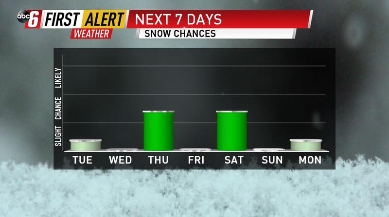 More snow on the way
