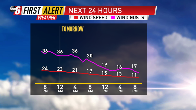 Wind slowly easing overnight
