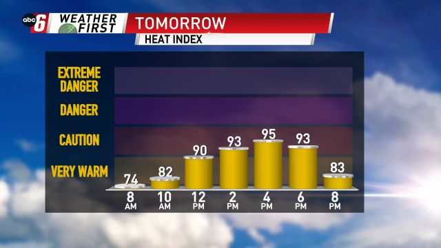 Heat Index Forecast