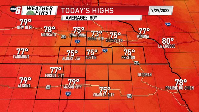 Today's Highs